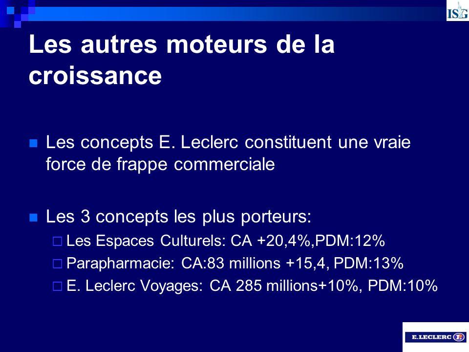 Les autres moteurs de la croissance Les concepts E. Leclerc constituent une vraie force de frappe commerciale Les 3 concepts les plus porteurs: Les Es