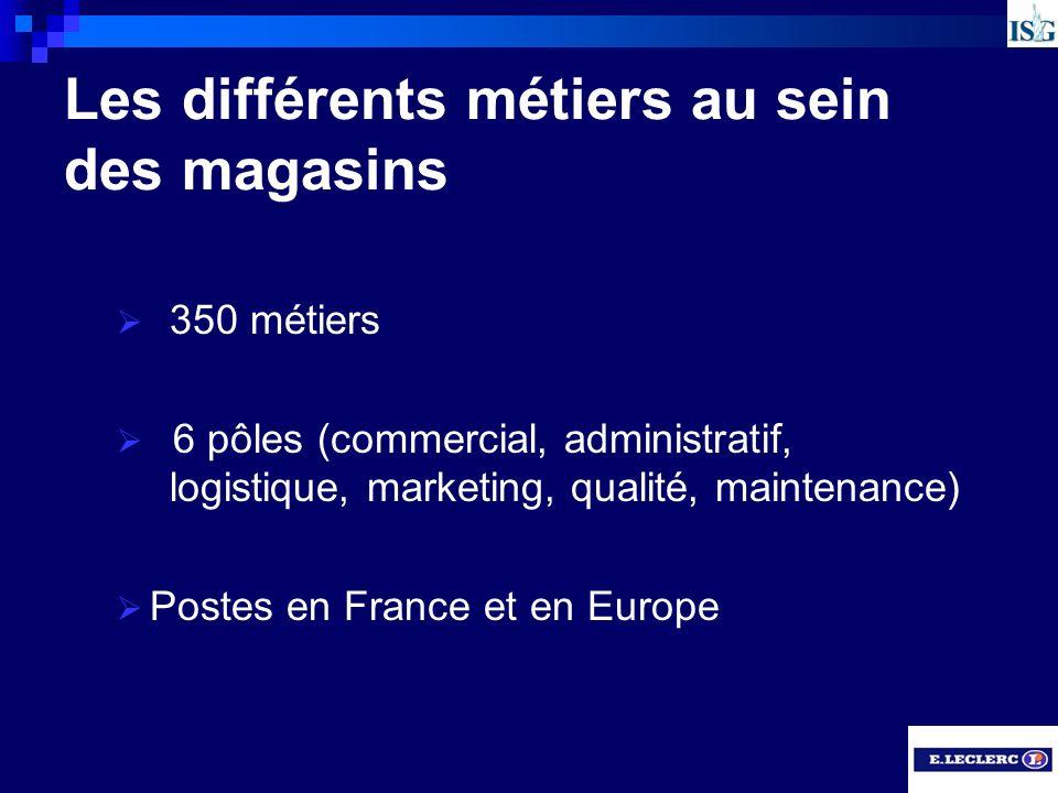 Les différents métiers au sein des magasins 350 métiers 6 pôles (commercial, administratif, logistique, marketing, qualité, maintenance) Postes en Fra