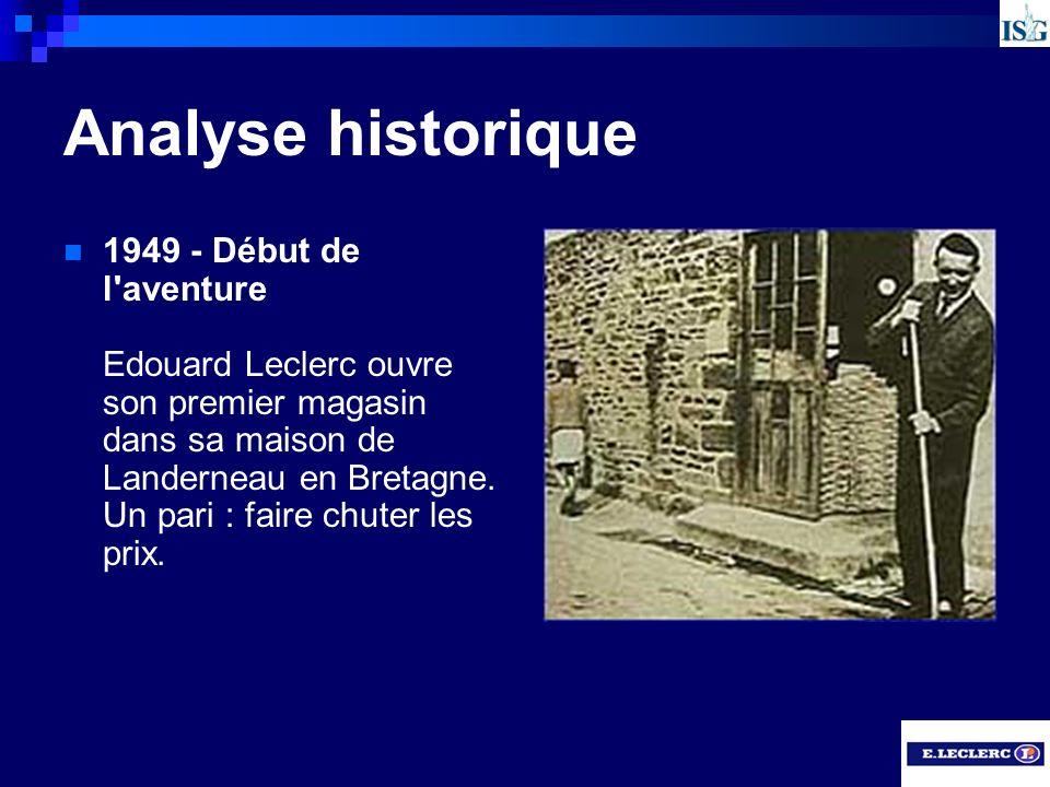 Analyse historique 1949 - Début de l'aventure Edouard Leclerc ouvre son premier magasin dans sa maison de Landerneau en Bretagne. Un pari : faire chut