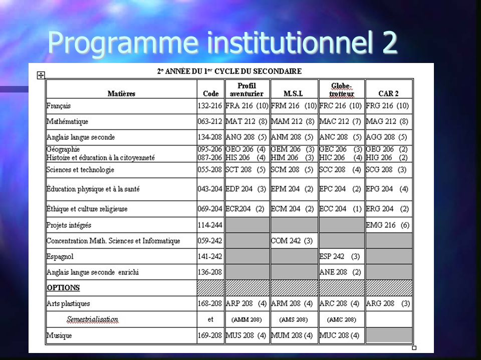 Programme institutionnel 2