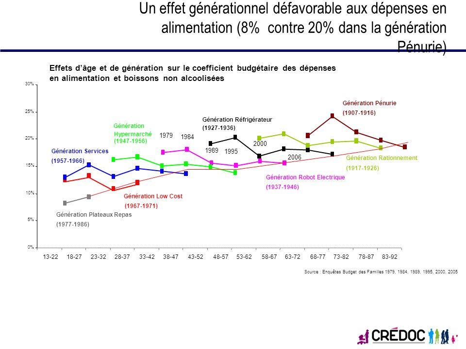 Un effet générationnel défavorable aux dépenses en alimentation (8% contre 20% dans la génération Pénurie) Effets dâge et de génération sur le coeffic