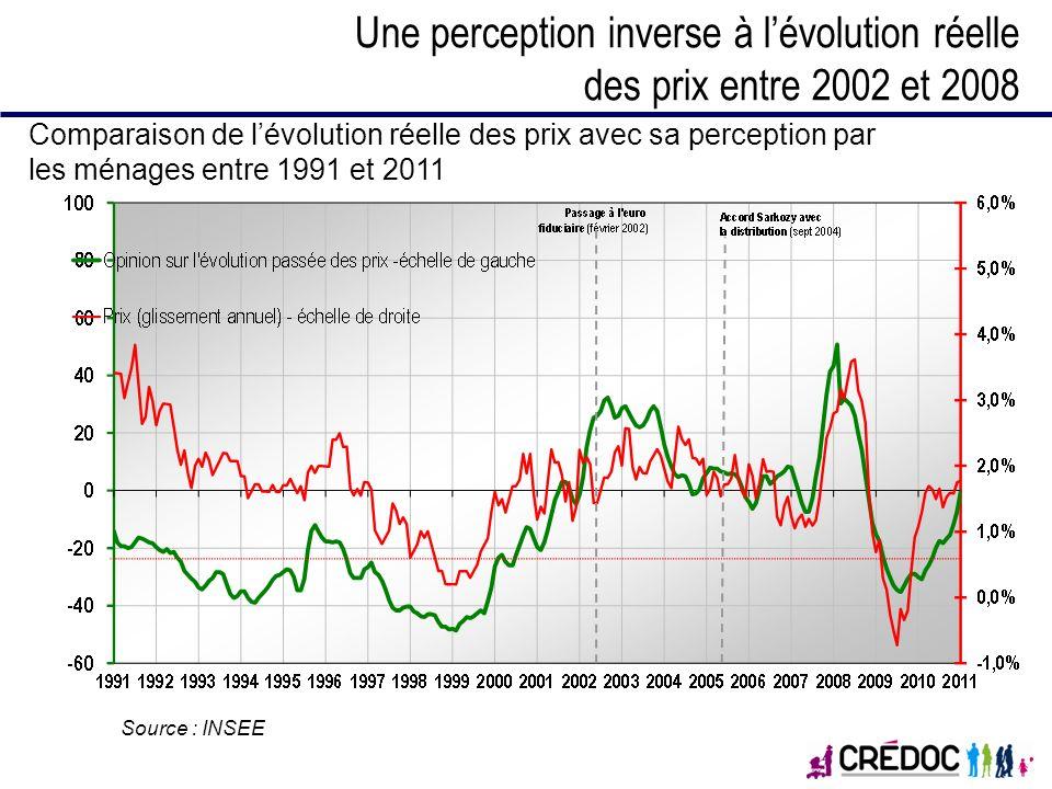 Une perception inverse à lévolution réelle des prix entre 2002 et 2008 Comparaison de lévolution réelle des prix avec sa perception par les ménages en