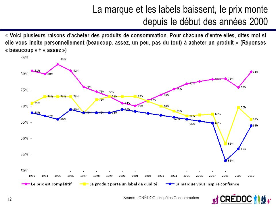 12 La marque et les labels baissent, le prix monte depuis le début des années 2000 « Voici plusieurs raisons dacheter des produits de consommation. Po