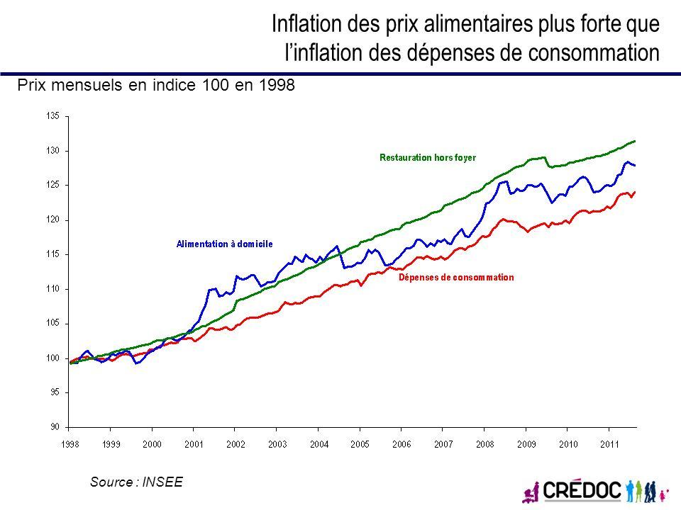 Inflation des prix alimentaires plus forte que linflation des dépenses de consommation Prix mensuels en indice 100 en 1998 Source : INSEE
