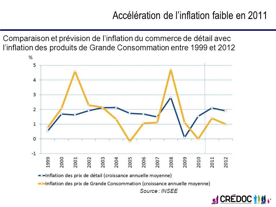 Accélération de linflation faible en 2011 Comparaison et prévision de linflation du commerce de détail avec linflation des produits de Grande Consomma
