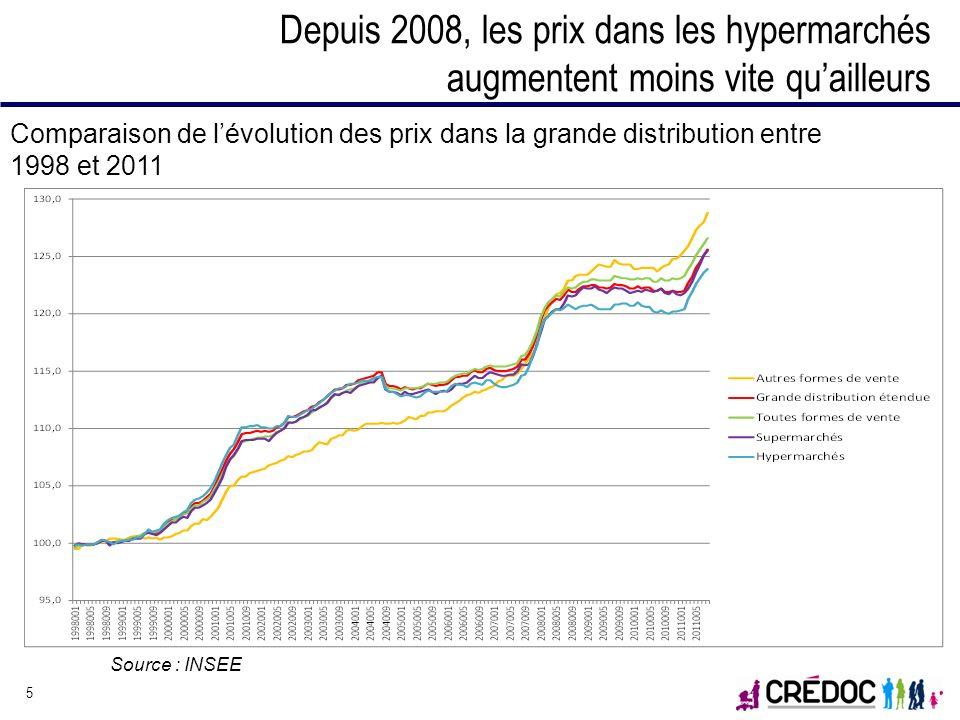 Depuis 2008, les prix dans les hypermarchés augmentent moins vite quailleurs 5 Comparaison de lévolution des prix dans la grande distribution entre 19