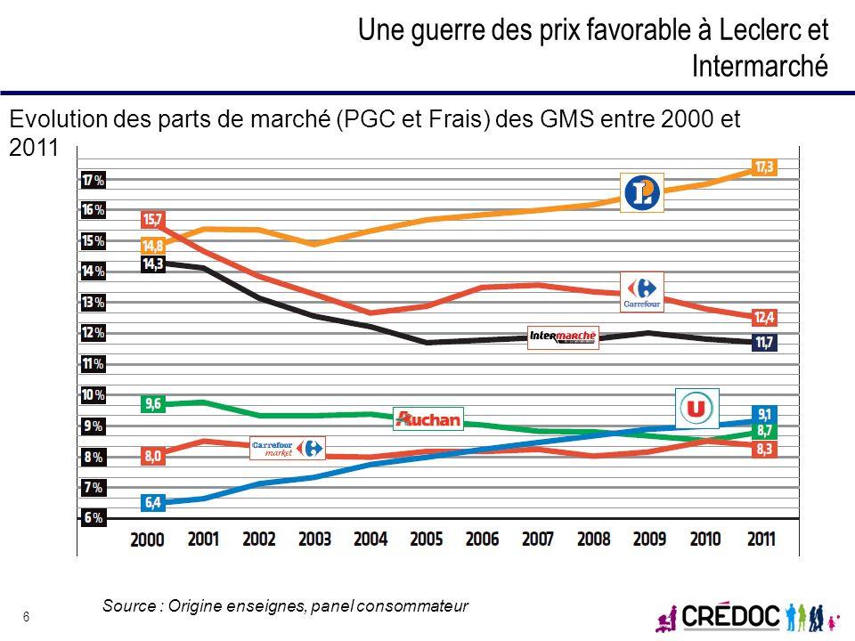 Une guerre des prix favorable à Leclerc et Intermarché 6 Evolution des parts de marché (PGC et Frais) des GMS entre 2000 et 2011 Source : Origine ense