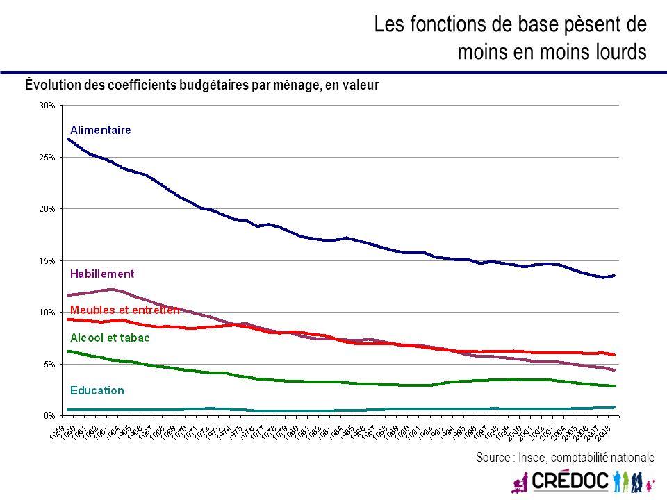 Les fonctions de base pèsent de moins en moins lourds Évolution des coefficients budgétaires par ménage, en valeur Source : Insee, comptabilité nation