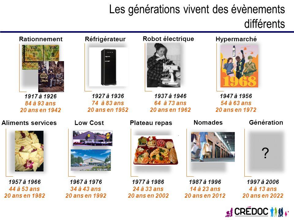 1927 à 1936 74 à 83 ans 20 ans en 1952 Rationnement 1917 à 1926 84 à 93 ans 20 ans en 1942 Hypermarché 1947 à 1956 54 à 63 ans 20 ans en 1972 Réfrigér