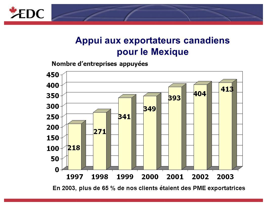 Appui aux exportateurs canadiens pour le Mexique Nombre dentreprises appuyées En 2003, plus de 65 % de nos clients étaient des PME exportatrices