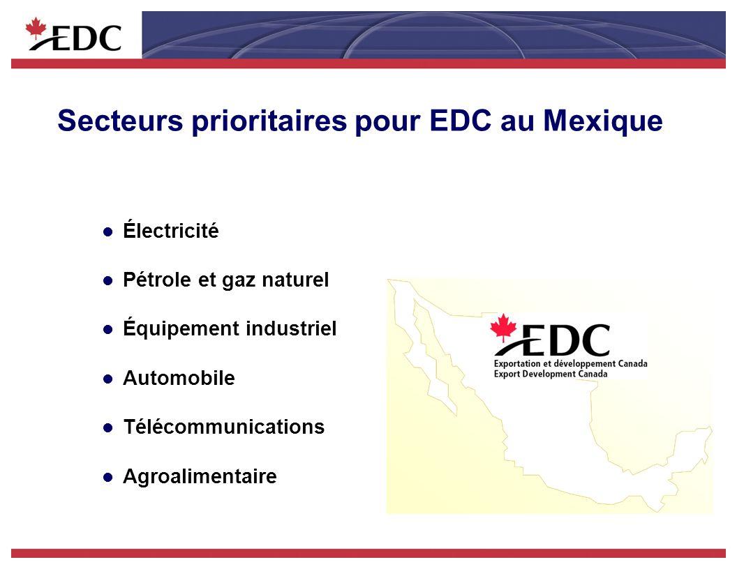 Secteurs prioritaires pour EDC au Mexique l Électricité l Pétrole et gaz naturel l Équipement industriel l Automobile l Télécommunications l Agroalimentaire