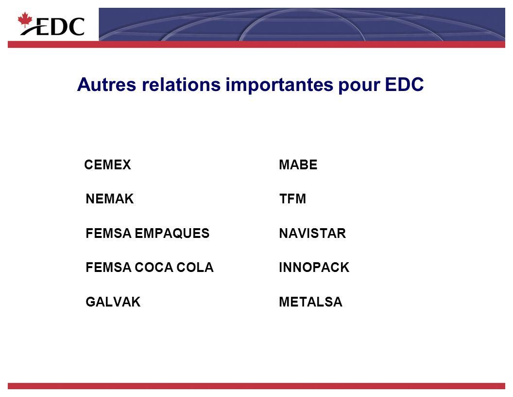 Autres relations importantes pour EDC CEMEXMABE NEMAKTFM FEMSA EMPAQUESNAVISTAR FEMSA COCA COLAINNOPACK GALVAKMETALSA