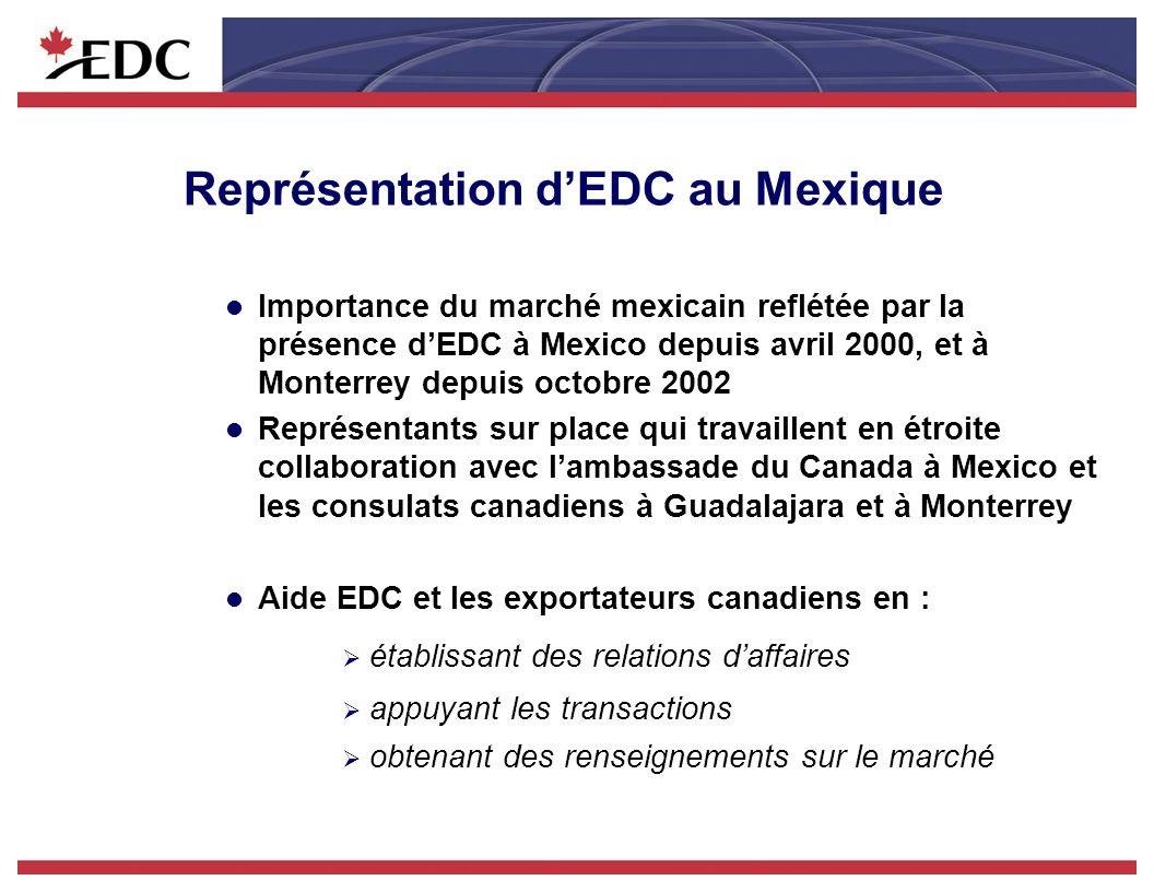 Représentation dEDC au Mexique l Importance du marché mexicain reflétée par la présence dEDC à Mexico depuis avril 2000, et à Monterrey depuis octobre 2002 l Représentants sur place qui travaillent en étroite collaboration avec lambassade du Canada à Mexico et les consulats canadiens à Guadalajara et à Monterrey l Aide EDC et les exportateurs canadiens en : établissant des relations daffaires appuyant les transactions obtenant des renseignements sur le marché