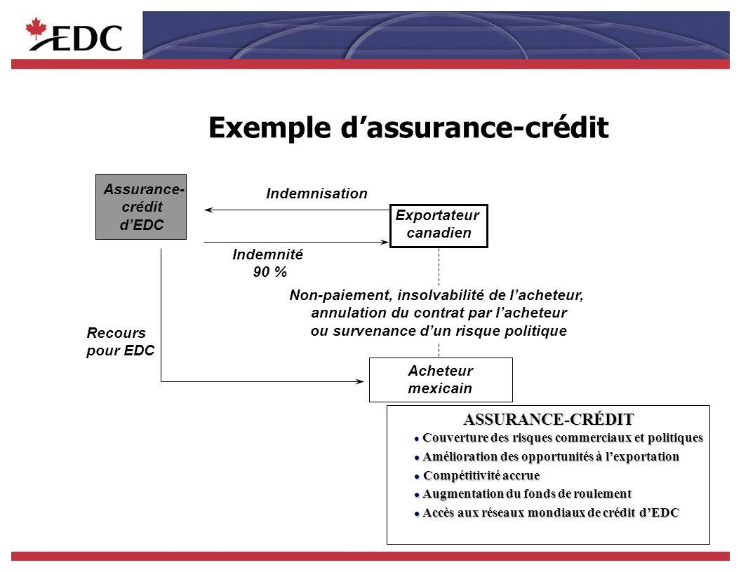 Mécanismes de crédit dEDC au Mexique v Scotiabank Inverlat (par lintermédiaire du mécanisme conjoint - EDC-Scotiabank au Canada) 20 M USD v Banamex, 100 M USD (MOU) v BBVA Bancomer, 75 M USD v Bancomext, 75 M USD (MOU) v Banco Inbursa, 50 M USD (MOU) v NAFIN, 30 M USD v BANORTE, 20 M USD (MOU) v Banobras, 20 M USD v Pemex, 50 M USD 200 M USD v CFE, 50 M USD v Telmex, 400 M USD v América Móvil, 250 M USD (pour les filiales latino-américaines) v Grupo IMSA, 50 M USD MOU : Protocole dentente