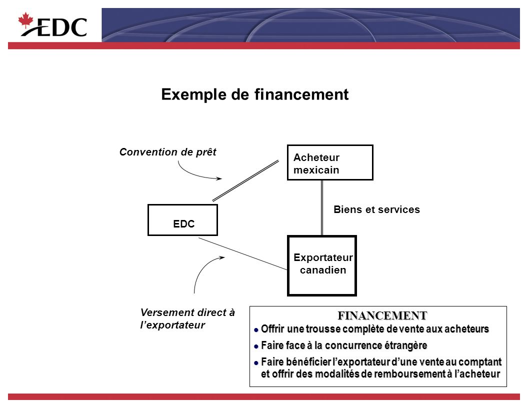 M CAD Volume dactivités dEDC