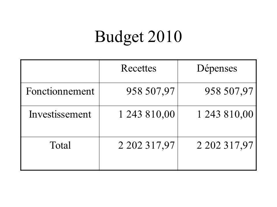 Budget 2010 RecettesDépenses Fonctionnement958 507,97 Investissement1 243 810,00 Total2 202 317,97