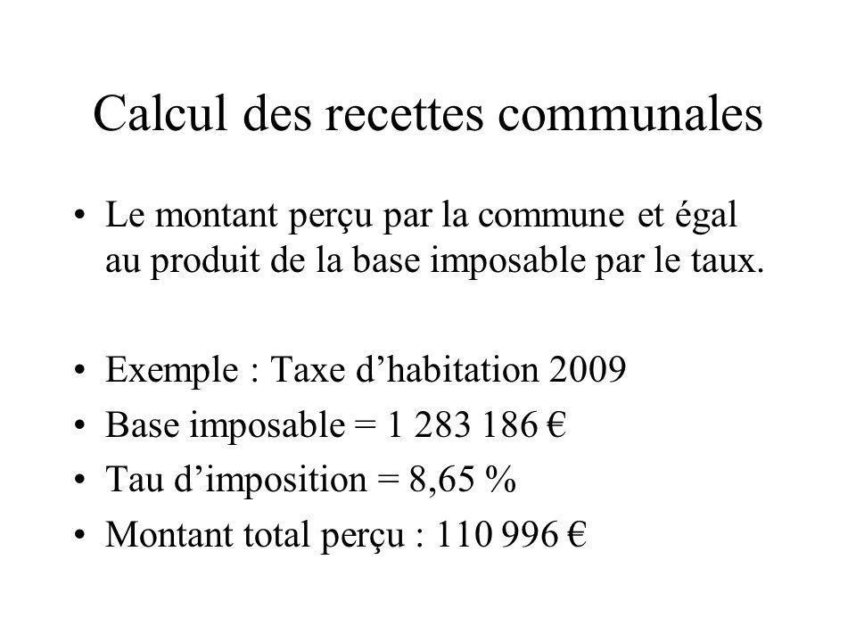 Calcul des recettes communales Le montant perçu par la commune et égal au produit de la base imposable par le taux. Exemple : Taxe dhabitation 2009 Ba