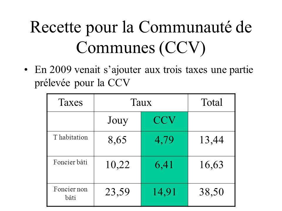 Recette pour la Communauté de Communes (CCV) En 2009 venait sajouter aux trois taxes une partie prélevée pour la CCV TaxesTauxTotal JouyCCV T habitati
