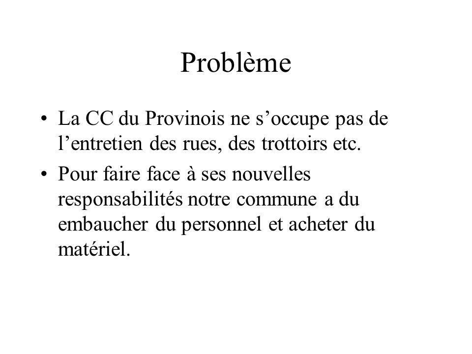 Problème La CC du Provinois ne soccupe pas de lentretien des rues, des trottoirs etc.