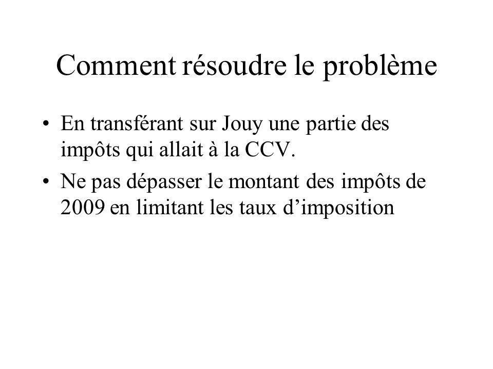 Comment résoudre le problème En transférant sur Jouy une partie des impôts qui allait à la CCV. Ne pas dépasser le montant des impôts de 2009 en limit