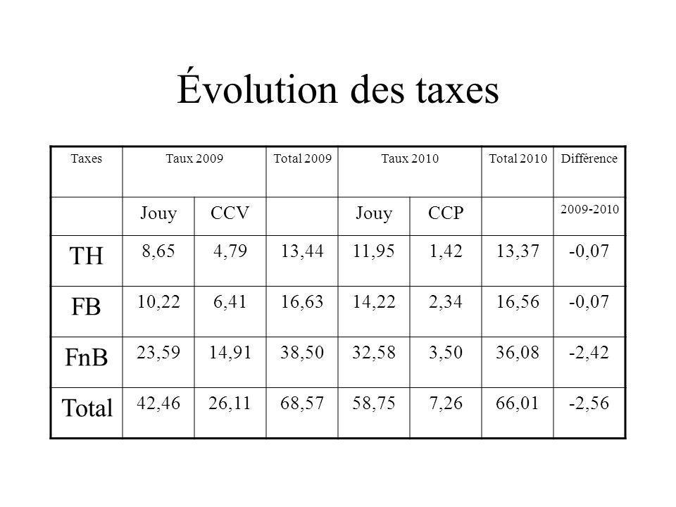 Évolution des taxes TaxesTaux 2009Total 2009Taux 2010Total 2010Différence JouyCCVJouyCCP 2009-2010 TH 8,654,7913,4411,951,4213,37-0,07 FB 10,226,4116,