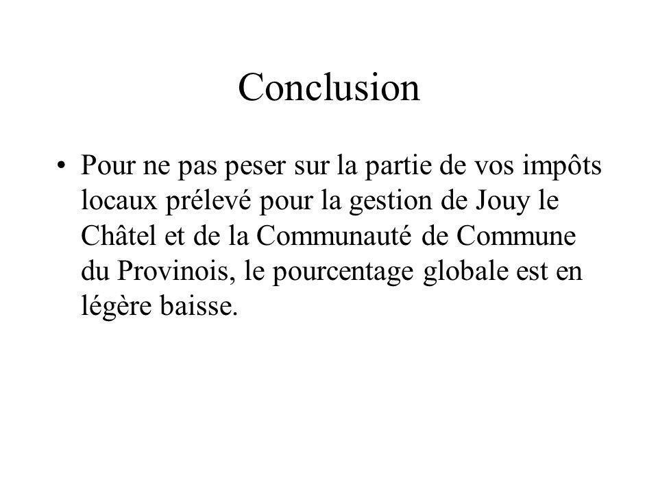 Conclusion Pour ne pas peser sur la partie de vos impôts locaux prélevé pour la gestion de Jouy le Châtel et de la Communauté de Commune du Provinois, le pourcentage globale est en légère baisse.