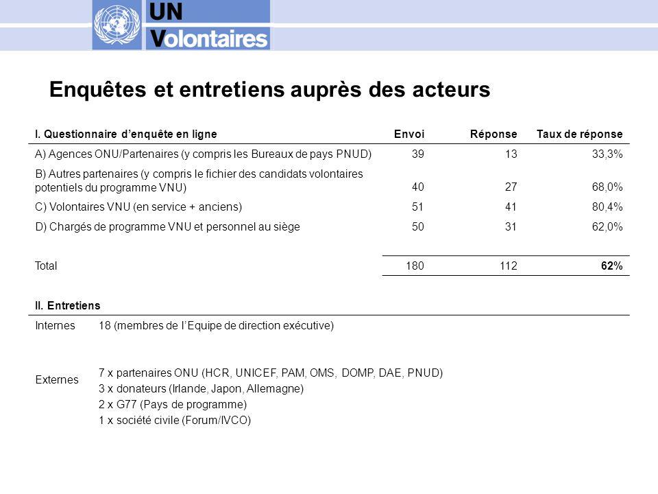 Perception principale sur le programme VNU 1.Le programme VNU est dabord un fournisseur de ressources volontaires..……………..
