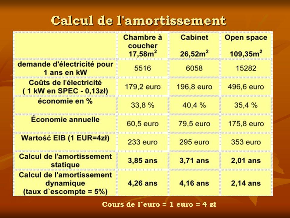Calcul de l amortissement Cours de l`euro = 1 euro = 4 zł