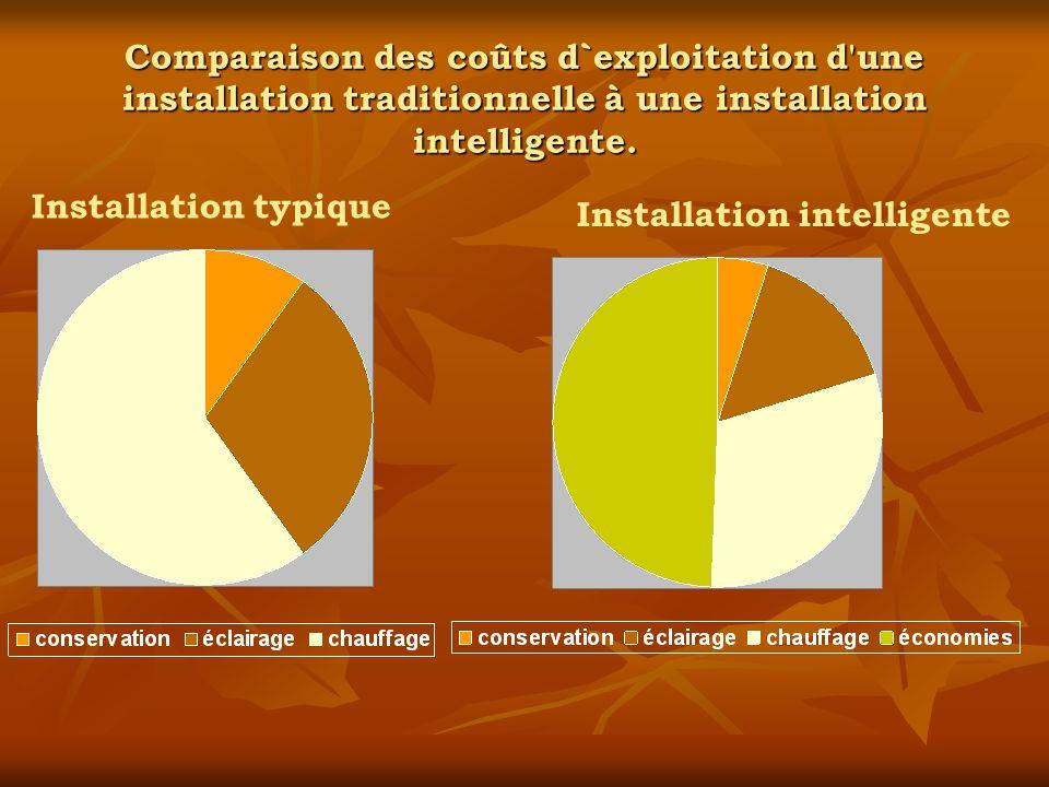 Comparaison des coûts d`exploitation d une installation traditionnelle à une installation intelligente.