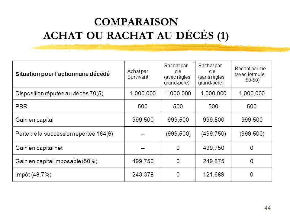 44 COMPARAISON ACHAT OU RACHAT AU DÉCÈS (1) Situation pour l'actionnaire décédé Achat par Survivant Rachat par cie (avec règles grand-père) Rachat par
