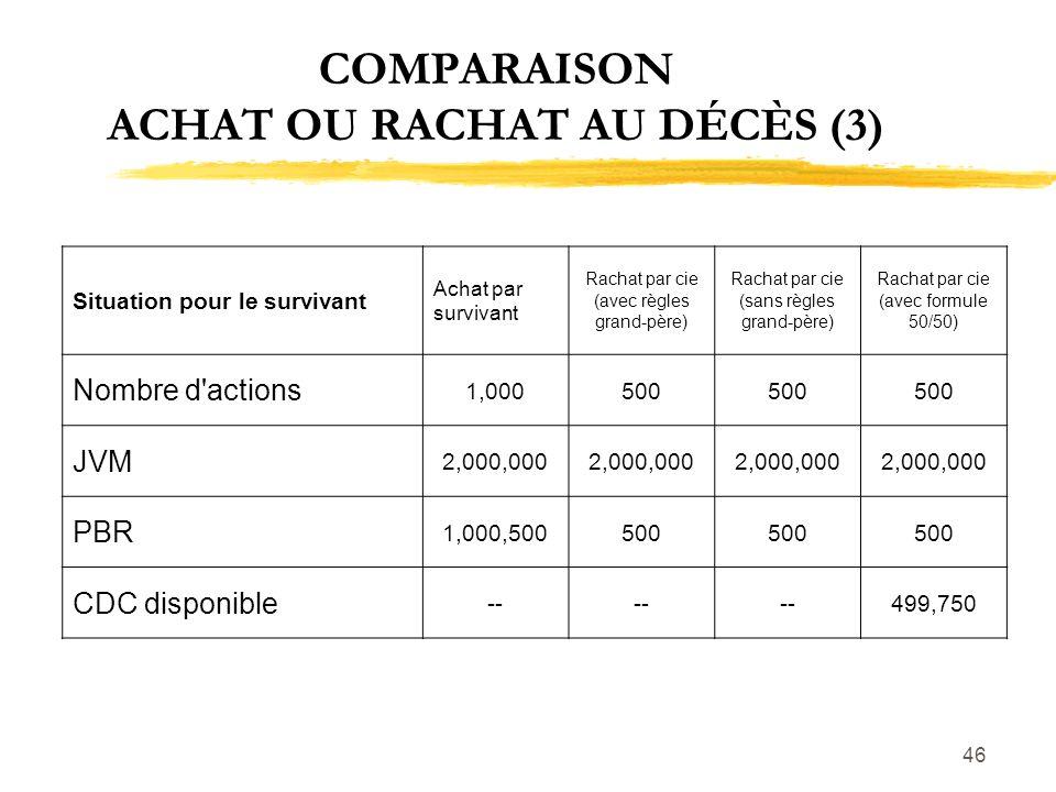 46 COMPARAISON ACHAT OU RACHAT AU DÉCÈS (3) Situation pour le survivant Achat par survivant Rachat par cie (avec règles grand-père) Rachat par cie (sa