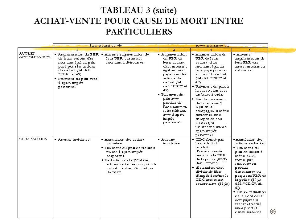 69 TABLEAU 3 (suite) ACHAT-VENTE POUR CAUSE DE MORT ENTRE PARTICULIERS