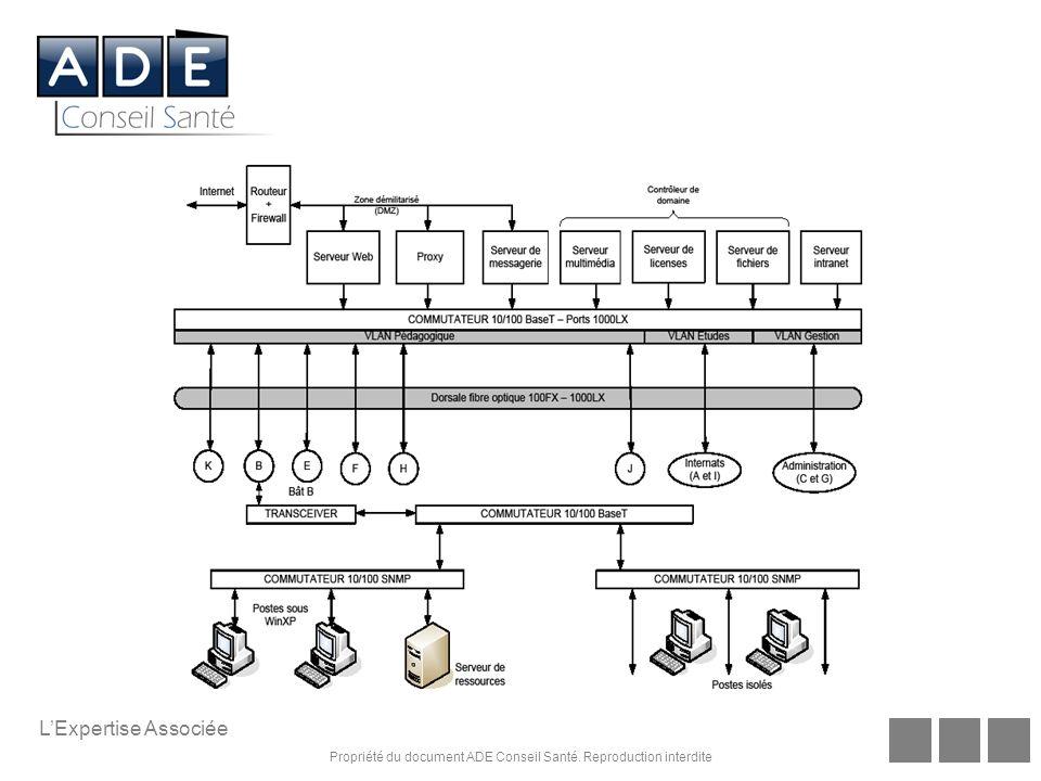 Propriété du document ADE Conseil Santé. Reproduction interdite LExpertise Associée