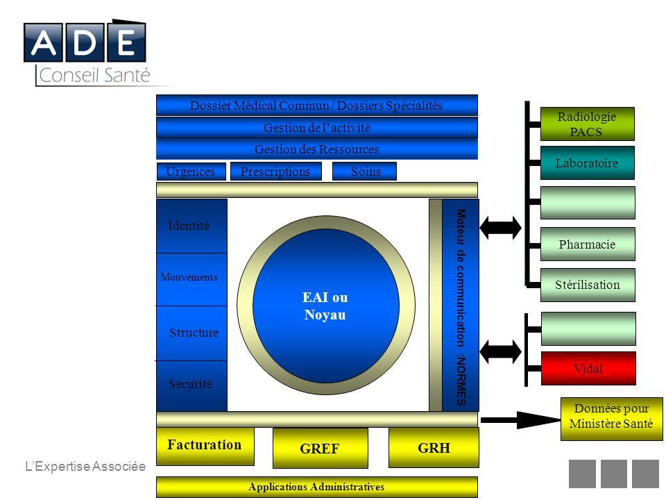 Propriété du document ADE Conseil Santé. Reproduction interdite LExpertise Associée Identité Mouvements Activés Structure Nomenclature Sécurité A P I
