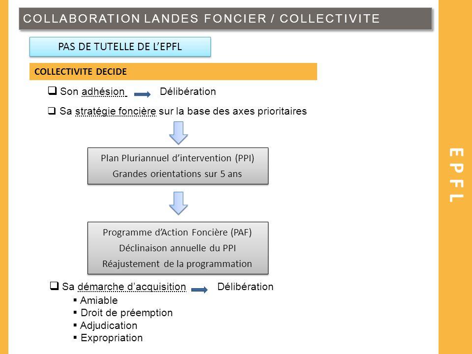 COLLABORATION LANDES FONCIER / COLLECTIVITE EPFL COLLECTIVITE DECIDE Son adhésion Délibération Sa stratégie foncière sur la base des axes prioritaires