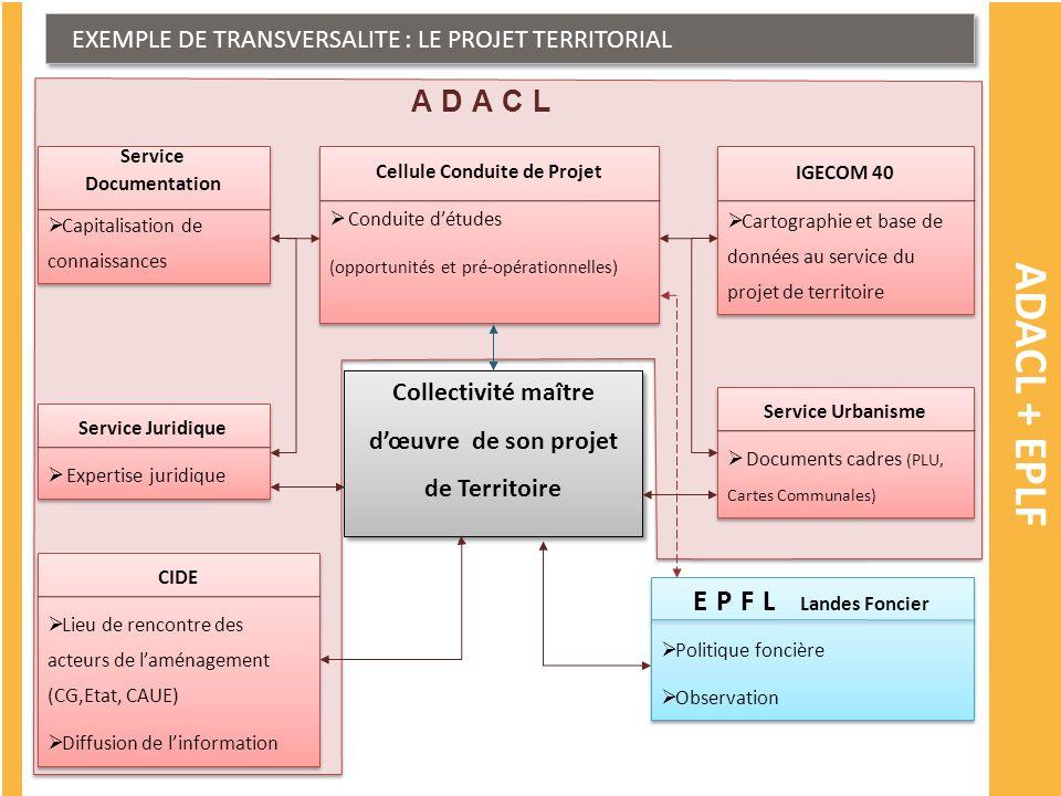 ADACL EXEMPLE DE TRANSVERSALITE : LE PROJET TERRITORIAL ADACL + EPLF Collectivité maître dœuvre de son projet de Territoire Cellule Conduite de Projet