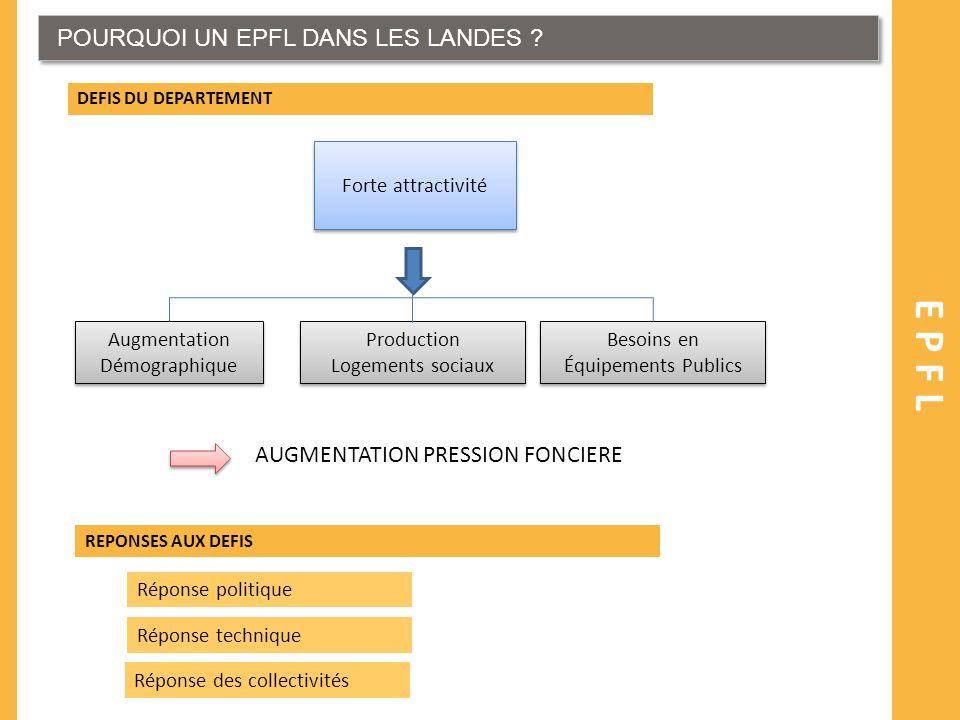 POURQUOI UN EPFL DANS LES LANDES ? EPFL DEFIS DU DEPARTEMENT REPONSES AUX DEFIS Réponse politique Forte attractivité Augmentation Démographique Augmen