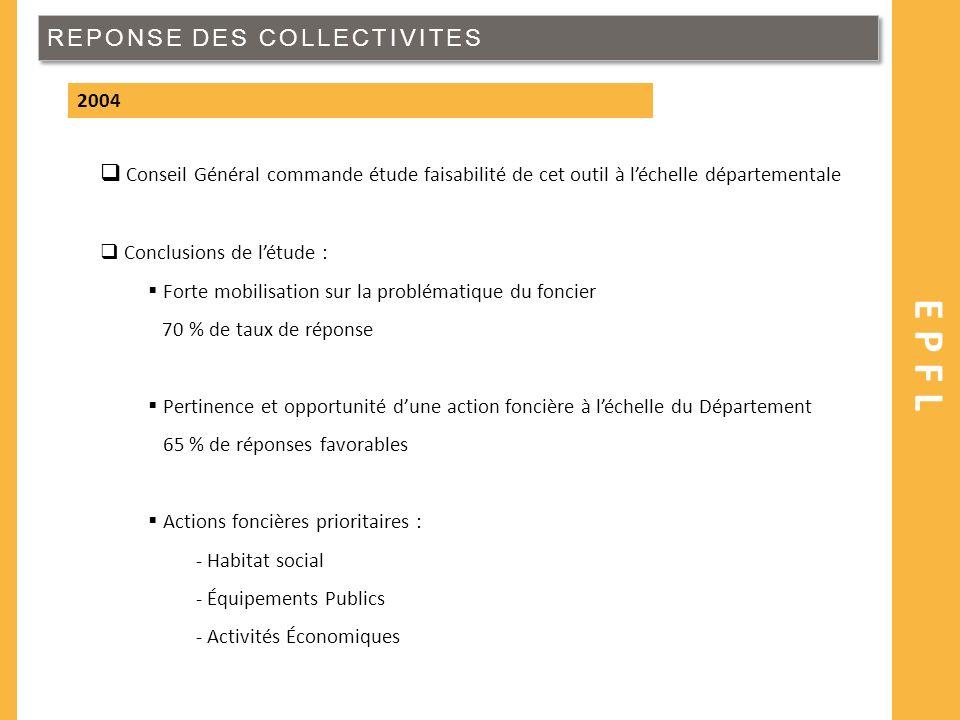 REPONSE DES COLLECTIVITES EPFL 2004 Conseil Général commande étude faisabilité de cet outil à léchelle départementale Conclusions de létude : Forte mo
