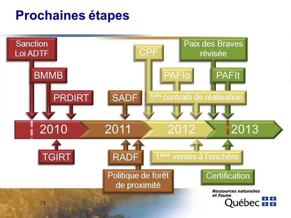 23 2010201120122013 Prochaines étapes Paix des Braves révisée PAFIt Certification CPF PAFIo 1 ères ventes à lenchère 1 ers contrats de réalisation San