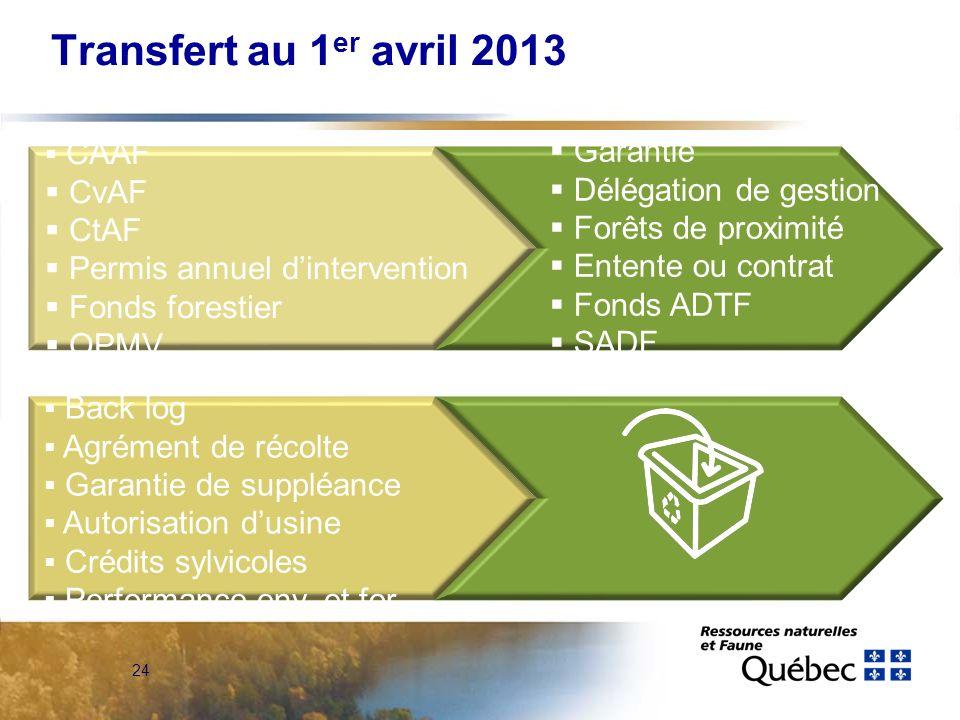 24 CAAF CvAF CtAF Permis annuel dintervention Fonds forestier OPMV Garantie Délégation de gestion Forêts de proximité Entente ou contrat Fonds ADTF SA