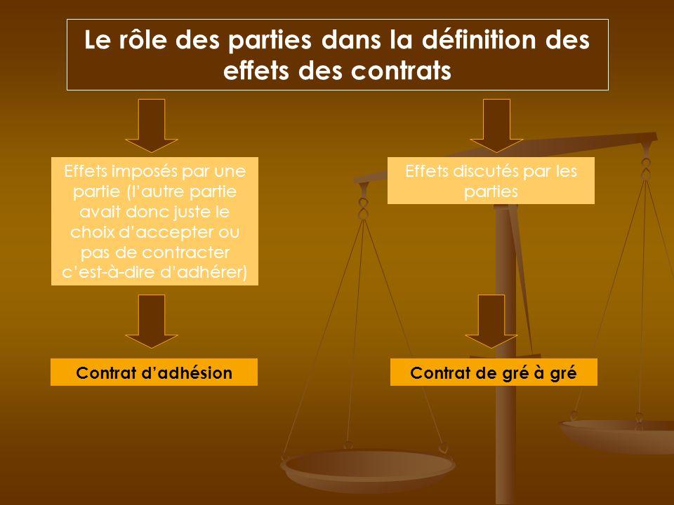 Le rôle des parties dans la définition des effets des contrats Effets imposés par une partie (lautre partie avait donc juste le choix daccepter ou pas