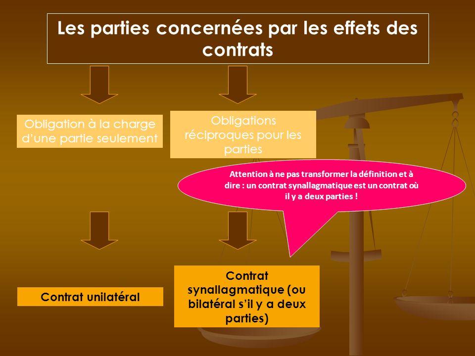 Les parties concernées par les effets des contrats Obligation à la charge dune partie seulement Contrat unilatéral Obligations réciproques pour les pa