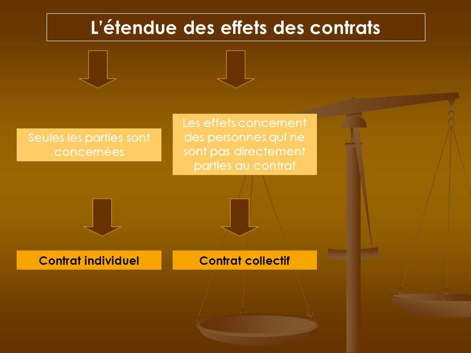 Létendue des effets des contrats Seules les parties sont concernées Les effets concernent des personnes qui ne sont pas directement parties au contrat