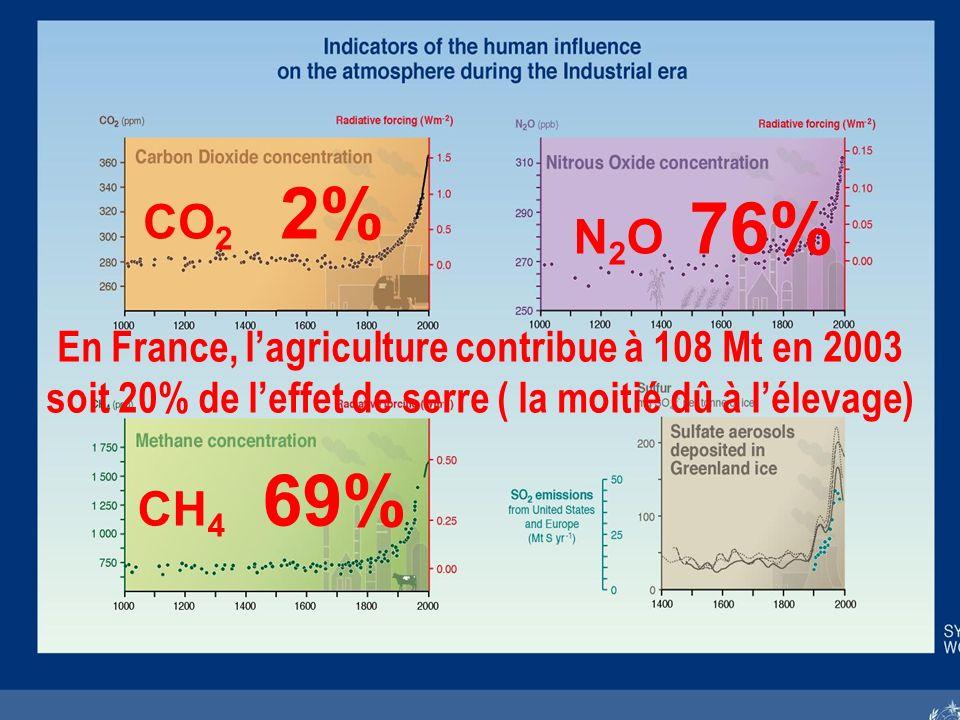 Fabien Dauriac - Laon - 16 mai 2007 En France, lagriculture contribue à 108 Mt en 2003 soit 20% de leffet de serre ( la moitié dû à lélevage) CO 2 2% N 2 O 76% CH 4 69%