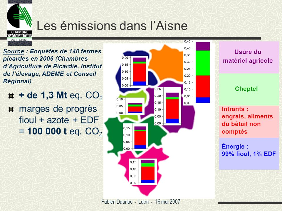 Fabien Dauriac - Laon - 16 mai 2007 Les émissions dans lAisne Source : Enquêtes de 140 fermes picardes en 2006 (Chambres dAgriculture de Picardie, Institut de lélevage, ADEME et Conseil Régional) Énergie : 99% fioul, 1% EDF Intrants : engrais, aliments du bétail non comptés Cheptel Usure du matériel agricole + de 1,3 Mt eq.