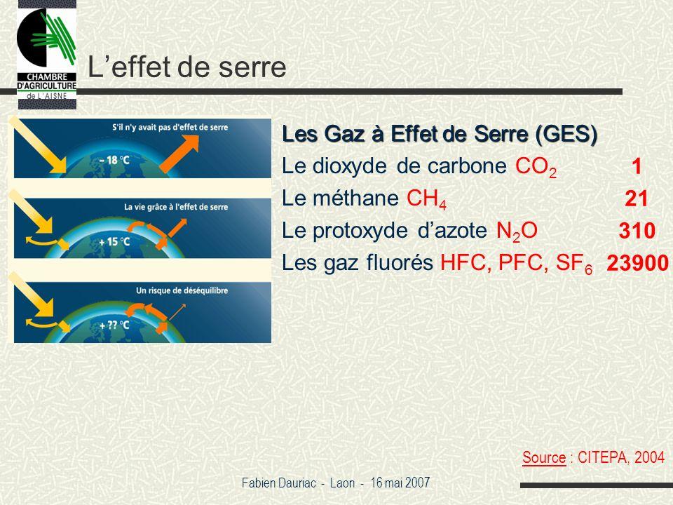 Fabien Dauriac - Laon - 16 mai 2007 Leffet de serre Les Gaz à Effet de Serre (GES) Le dioxyde de carbone CO 2 Le méthane CH 4 Le protoxyde dazote N 2 O Les gaz fluorés HFC, PFC, SF 6 1 21 310 23900 Source : CITEPA, 2004