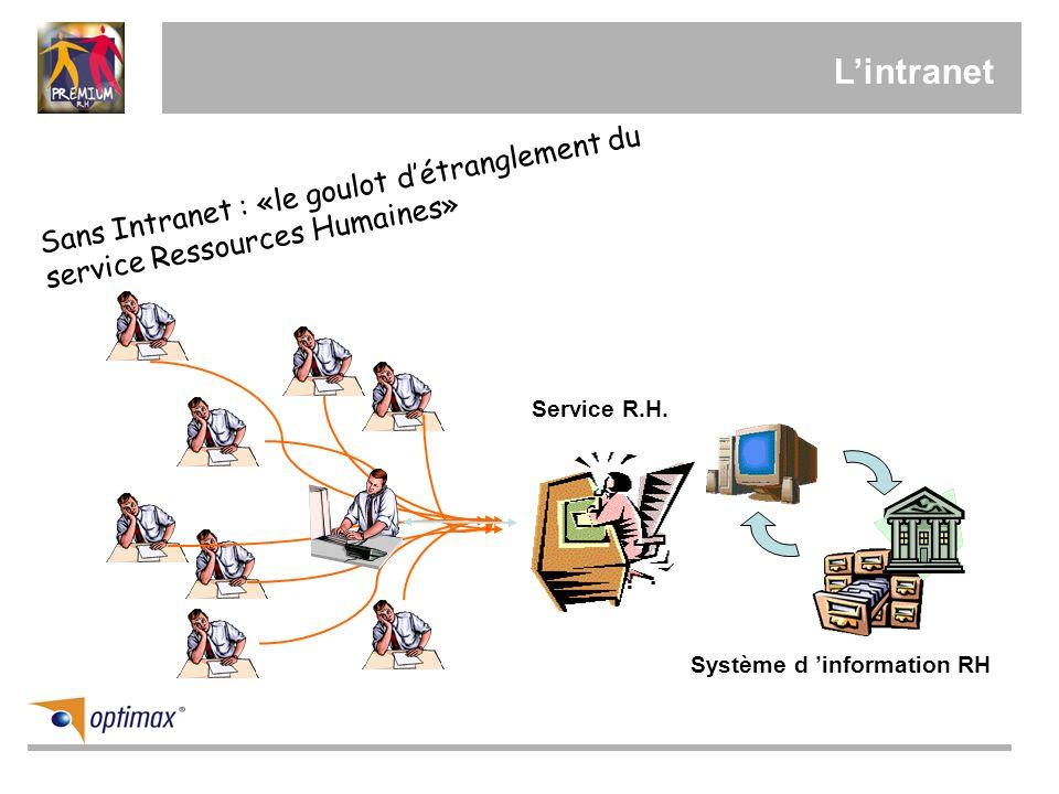 Lintranet Sans Intranet : «le goulot détranglement du service Ressources Humaines» Service R.H. Système d information RH