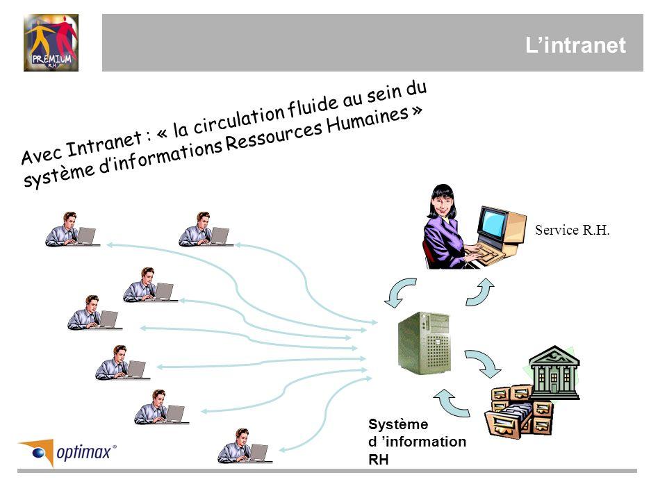 Lintranet Avec Intranet : « la circulation fluide au sein du système dinformations Ressources Humaines » Service R.H. Système d information RH