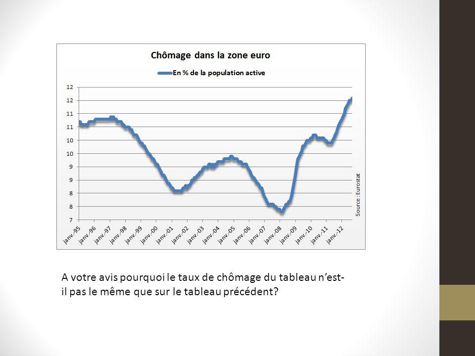 A votre avis pourquoi le taux de chômage du tableau nest- il pas le même que sur le tableau précédent?