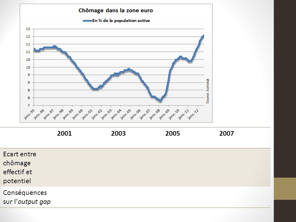 2001200320052007 Ecart entre chômage effectif et potentiel Conséquences sur loutput gap
